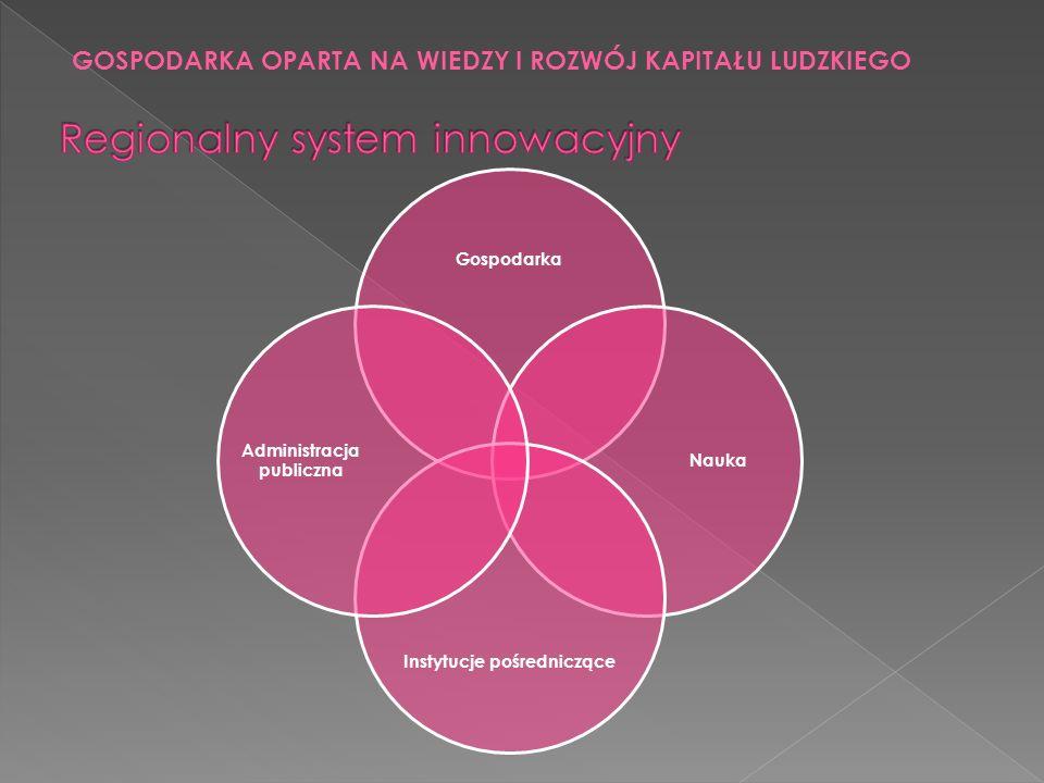 Analizowane instytucje regionalnego systemu innowacyjnego w Regionie Kujawsko- Pomorskim służące rozwojowi Gospodarki Opartej na Wiedzy (GOW): Nauka (uczelnie UMK, UKW, UTP, WSG, instytuty badawcze, szkoły średnie – licea i technika) Gospodarka (przedsiębiorstwa regionu; głównie MŚP Instytucje pośredniczące – ośrodki Krajowej Sieci Innowacji, w tym Toruńska Agencja Rozwoju Regionalnego, Kujawsko- Pomorski Związek Pracodawców i Przedsiębiorców oraz Naczelna Organizacja Techniczna; Bydgoski Klaster Przemysłowy; Bydgoski Park Przemysłowy; Toruński Park Technologiczny; Grudziądzki Park Przemysłowy; Park Przemysłowy w Solcu Kujawskim; Vistula Park w Świeciu; Włocławska Strefa Rozwoju Gospodarczego – Park Przemysłowo-Technologiczny, Regionalne Centrum Innowacyjności przy UTP; Regionalny Ośrodek Rozwoju Innowacyjności i Społeczeństwa Informacyjnego Administracja publiczna GOSPODARKA OPARTA NA WIEDZY I ROZWÓJ KAPITAŁU INTELEKTUALNEGO