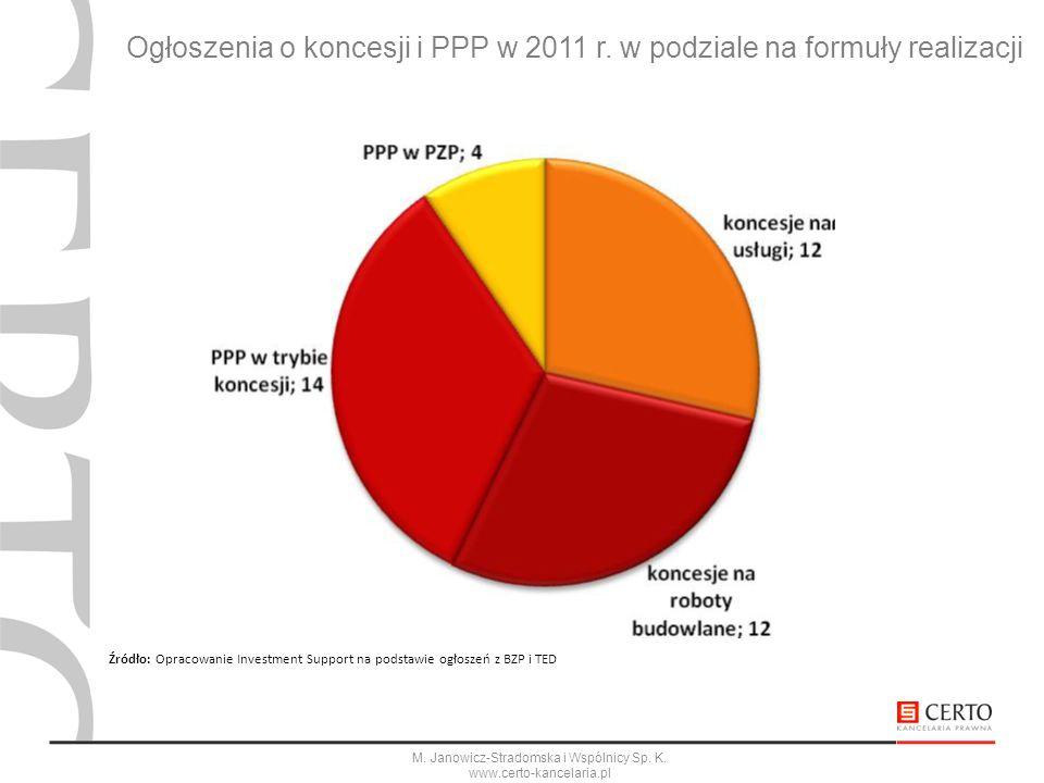 M. Janowicz-Stradomska i Wspólnicy Sp. K. www.certo-kancelaria.pl Ogłoszenia o koncesji i PPP w 2011 r. w podziale na formuły realizacji Źródło: Oprac