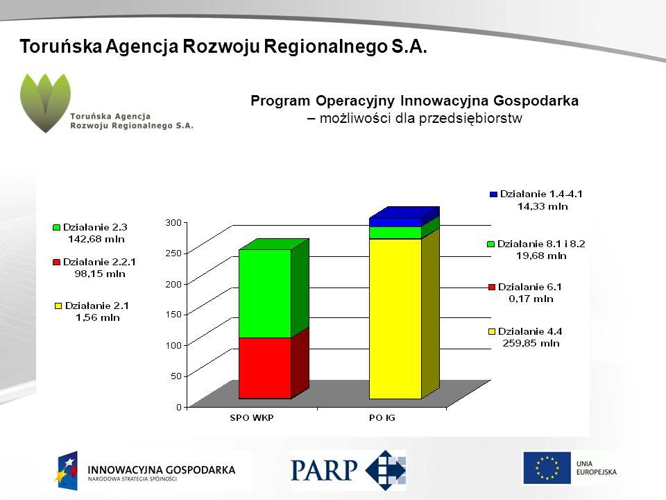 Toruńska Agencja Rozwoju Regionalnego S.A. Program Operacyjny Innowacyjna Gospodarka – możliwości dla przedsiębiorstw Wartość podpisanych umów w podzi