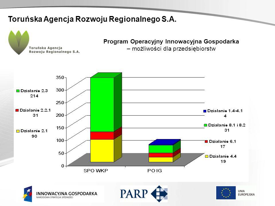 Toruńska Agencja Rozwoju Regionalnego S.A. Program Operacyjny Innowacyjna Gospodarka – możliwości dla przedsiębiorstw