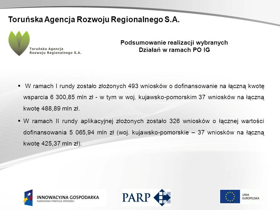 Toruńska Agencja Rozwoju Regionalnego S.A. Podsumowanie realizacji wybranych Działań w ramach PO IG W ramach I rundy zostało złożonych 493 wniosków o