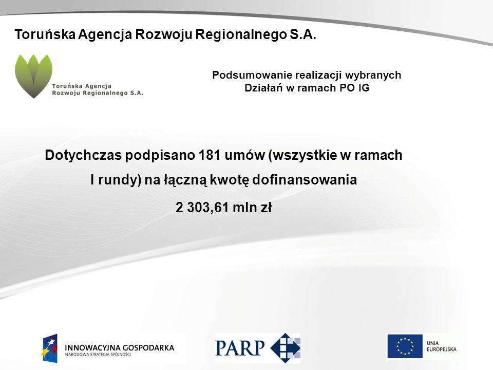 Toruńska Agencja Rozwoju Regionalnego S.A. Podsumowanie realizacji wybranych Działań w ramach PO IG Dotychczas podpisano 181 umów (wszystkie w ramach