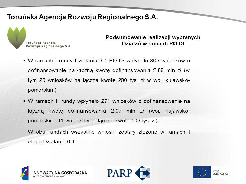 Toruńska Agencja Rozwoju Regionalnego S.A. Podsumowanie realizacji wybranych Działań w ramach PO IG W ramach I rundy Działania 6.1 PO IG wpłynęło 305