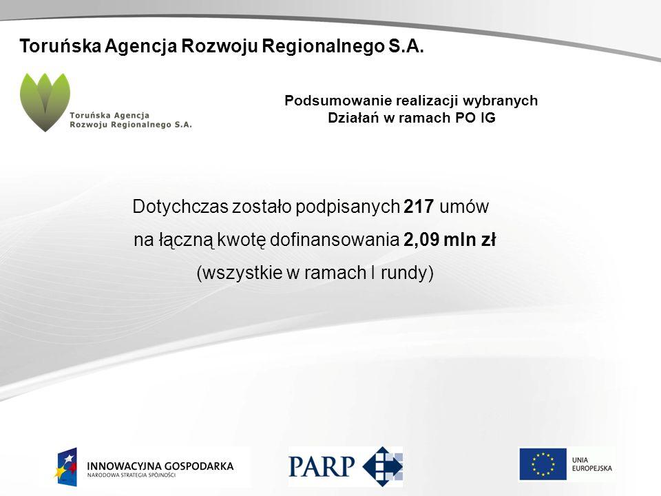 Toruńska Agencja Rozwoju Regionalnego S.A. Podsumowanie realizacji wybranych Działań w ramach PO IG Dotychczas zostało podpisanych 217 umów na łączną