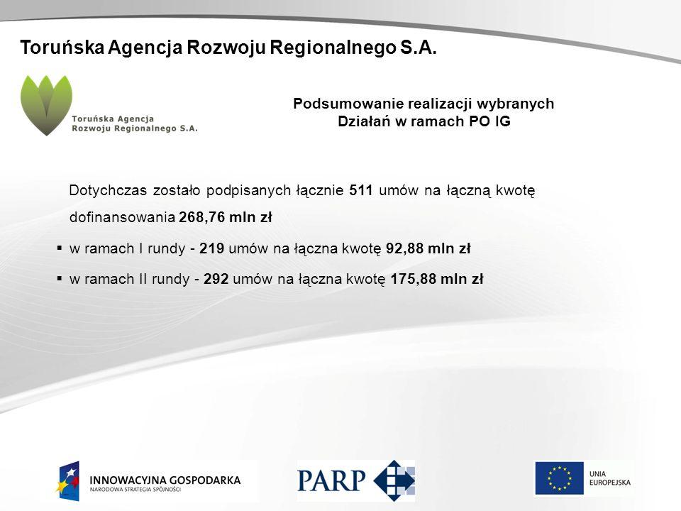 Toruńska Agencja Rozwoju Regionalnego S.A. Podsumowanie realizacji wybranych Działań w ramach PO IG Dotychczas zostało podpisanych łącznie 511 umów na