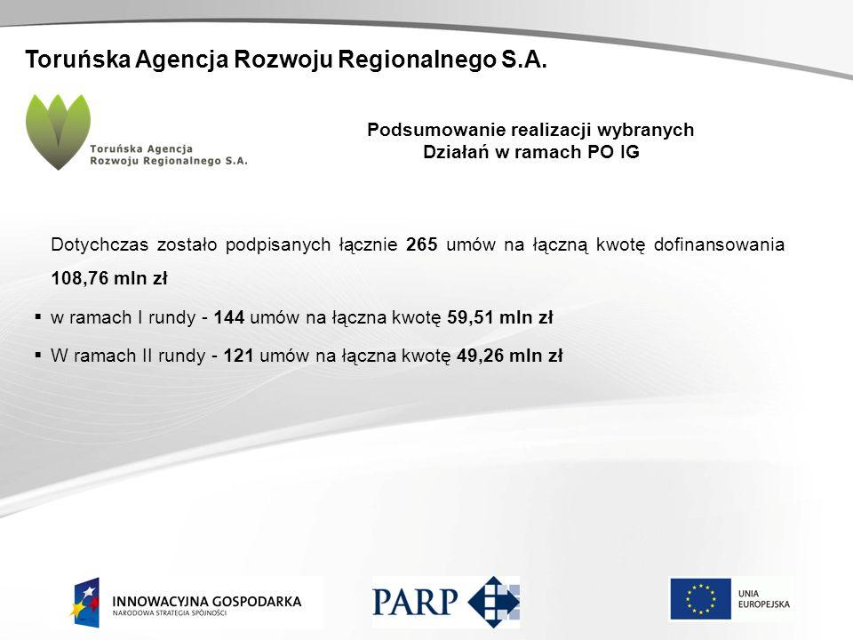 Toruńska Agencja Rozwoju Regionalnego S.A. Podsumowanie realizacji wybranych Działań w ramach PO IG Dotychczas zostało podpisanych łącznie 265 umów na