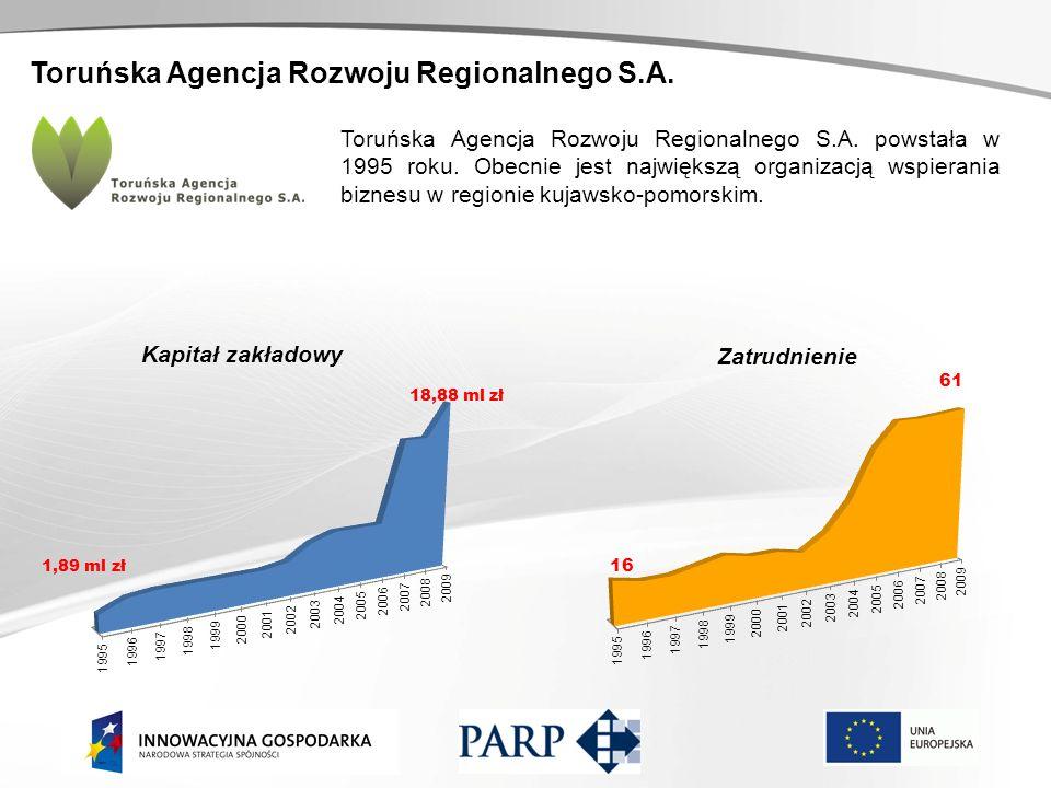 Toruńska Agencja Rozwoju Regionalnego S.A. Kapitał zakładowy Zatrudnienie Toruńska Agencja Rozwoju Regionalnego S.A. powstała w 1995 roku. Obecnie jes