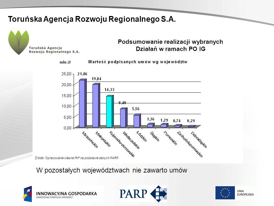 Toruńska Agencja Rozwoju Regionalnego S.A. Podsumowanie realizacji wybranych Działań w ramach PO IG Źródło: Opracowanie własne RIF na podstawie danych
