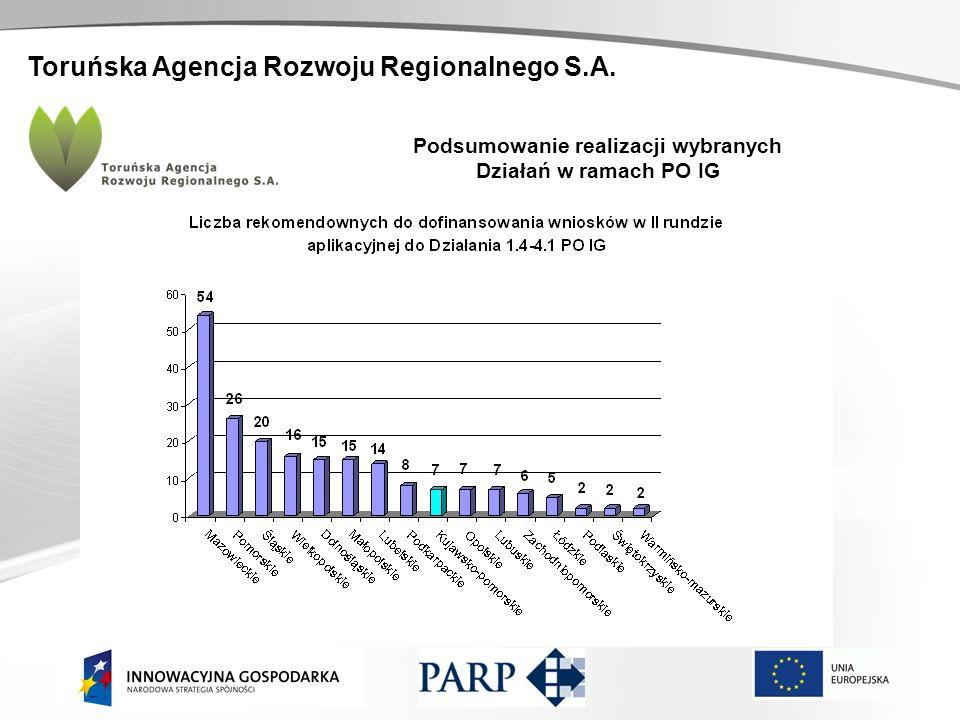 Toruńska Agencja Rozwoju Regionalnego S.A. Podsumowanie realizacji wybranych Działań w ramach PO IG