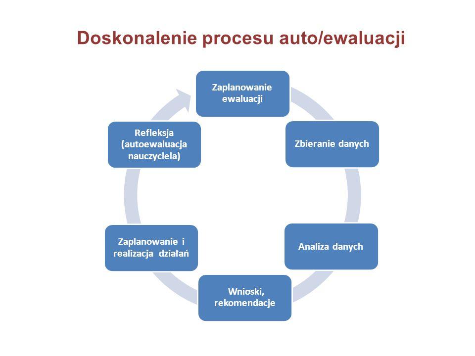 Doskonalenie procesu auto/ewaluacji Zaplanowanie ewaluacji Zbieranie danychAnaliza danych Zaplanowanie i realizacja działań Wnioski, rekomendacje Refl