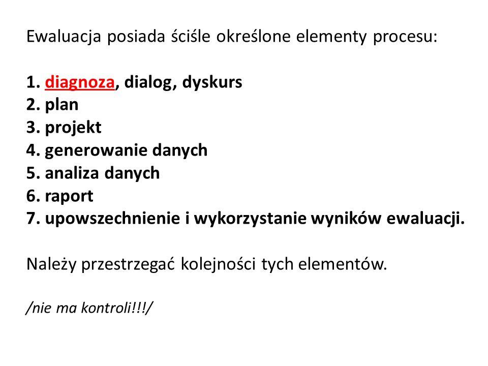 Ewaluacja posiada ściśle określone elementy procesu: 1. diagnoza, dialog, dyskurs 2. plan 3. projekt 4. generowanie danych 5. analiza danych 6. raport