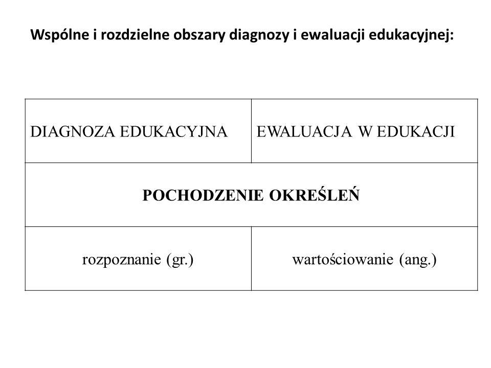 Wspólne i rozdzielne obszary diagnozy i ewaluacji edukacyjnej: DIAGNOZA EDUKACYJNAEWALUACJA W EDUKACJI POCHODZENIE OKREŚLEŃ rozpoznanie (gr.)wartościo