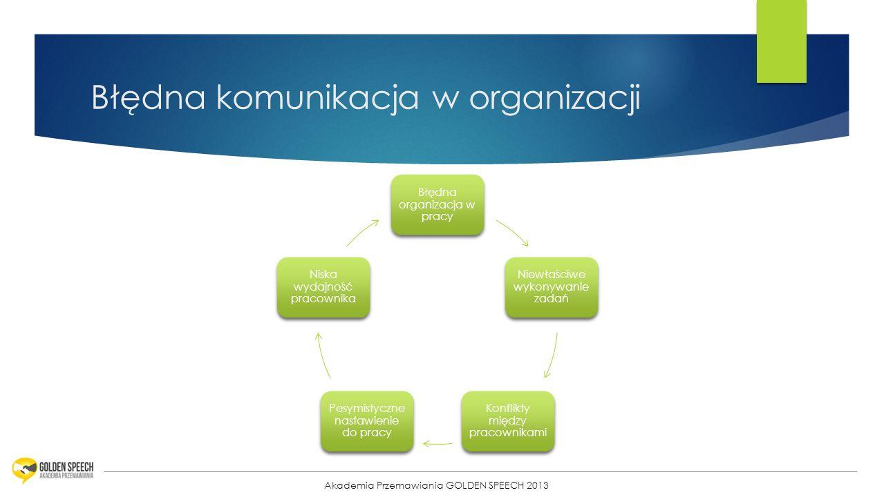 17 Błędna komunikacja w organizacji Akademia Przemawiania GOLDEN SPEECH 2013 Błędna organizacja w pracy Niewłaściwe wykonywanie zadań Konflikty między