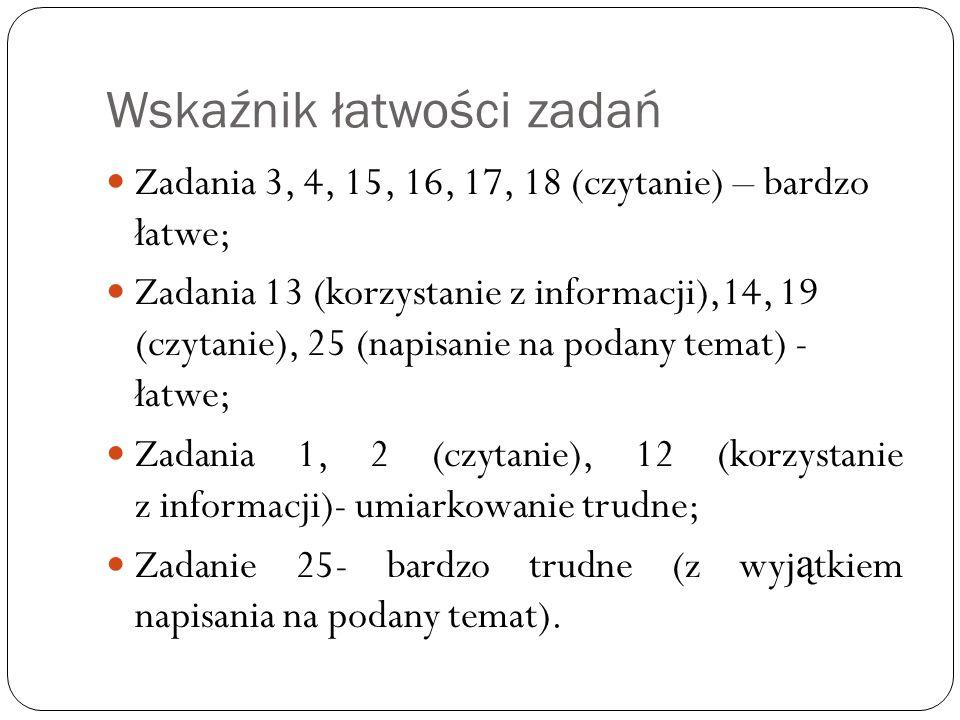 Wskaźnik łatwości zadań Zadania 3, 4, 15, 16, 17, 18 (czytanie) – bardzo łatwe; Zadania 13 (korzystanie z informacji),14, 19 (czytanie), 25 (napisanie na podany temat) - łatwe; Zadania 1, 2 (czytanie), 12 (korzystanie z informacji)- umiarkowanie trudne; Zadanie 25- bardzo trudne (z wyj ą tkiem napisania na podany temat).