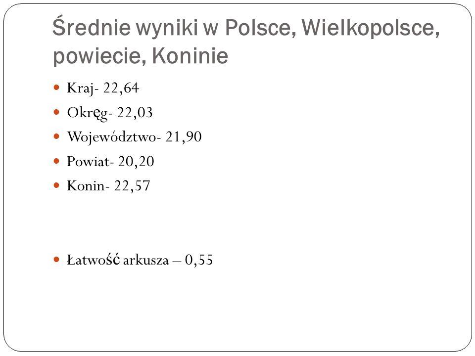 Średnie wyniki w Polsce, Wielkopolsce, powiecie, Koninie Kraj- 22,64 Okr ę g- 22,03 Województwo- 21,90 Powiat- 20,20 Konin- 22,57 Łatwo ść arkusza – 0,55