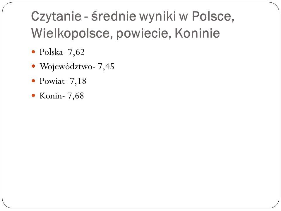 Czytanie - średnie wyniki w Polsce, Wielkopolsce, powiecie, Koninie Polska- 7,62 Województwo- 7,45 Powiat- 7,18 Konin- 7,68