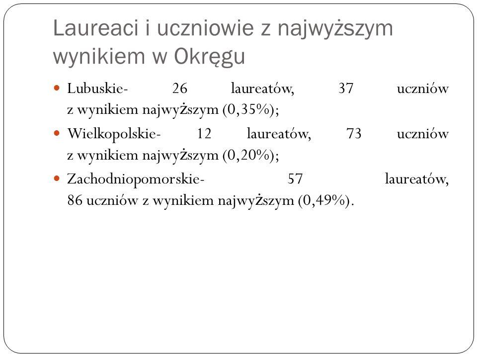 Laureaci i uczniowie z najwyższym wynikiem w Okręgu Lubuskie- 26 laureatów, 37 uczniów z wynikiem najwy ż szym (0,35%); Wielkopolskie- 12 laureatów, 73 uczniów z wynikiem najwy ż szym (0,20%); Zachodniopomorskie- 57 laureatów, 86 uczniów z wynikiem najwy ż szym (0,49%).