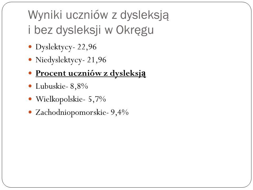Wyniki uczniów z dysleksją i bez dysleksji w Okręgu Dyslektycy- 22,96 Niedyslektycy- 21,96 Procent uczniów z dysleksj ą Lubuskie- 8,8% Wielkopolskie- 5,7% Zachodniopomorskie- 9,4%