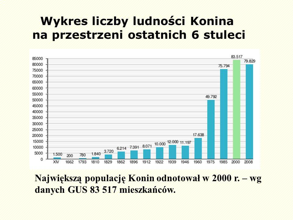 Wykres liczby ludności Konina na przestrzeni ostatnich 6 stuleci Największą populację Konin odnotował w 2000 r. – wg danych GUS 83 517 mieszkańców.