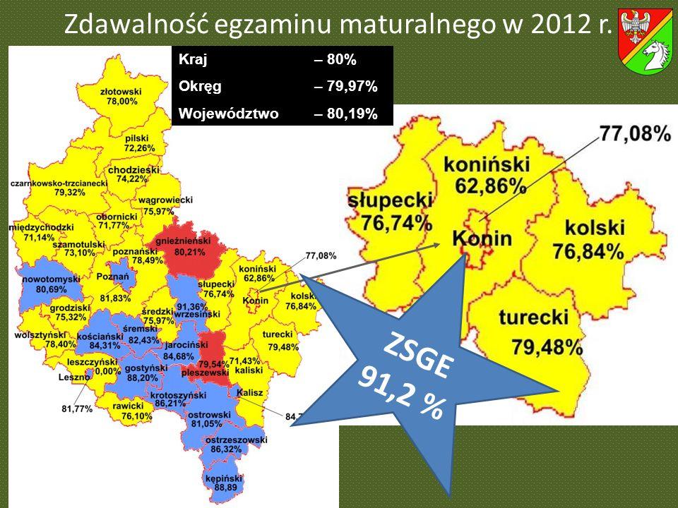 Zdawalność egzaminu maturalnego w 2012 r. Kraj – 80% Okręg– 79,97% Województwo – 80,19% ZSGE 91,2 %