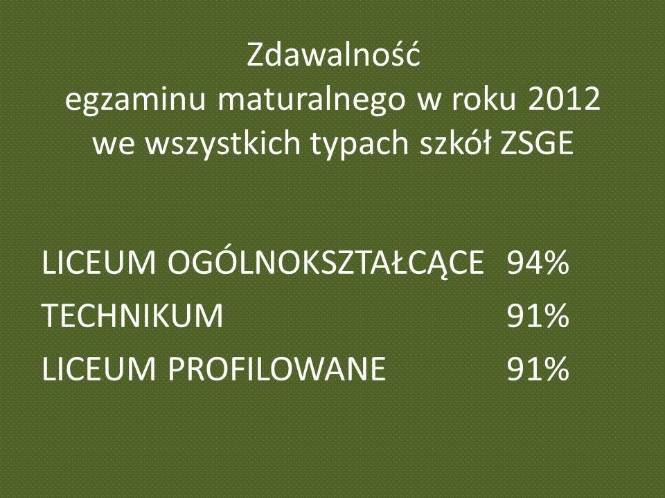 Zdawalność egzaminu maturalnego w roku 2012 we wszystkich typach szkół ZSGE LICEUM OGÓLNOKSZTAŁCĄCE 94% TECHNIKUM91% LICEUM PROFILOWANE91%