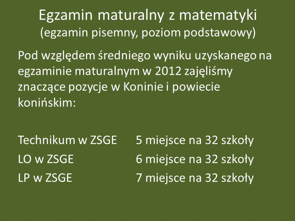 Egzamin maturalny z matematyki (egzamin pisemny, poziom podstawowy) Pod względem średniego wyniku uzyskanego na egzaminie maturalnym w 2012 zajęliśmy znaczące pozycje w Koninie i powiecie konińskim: Technikum w ZSGE 5 miejsce na 32 szkoły LO w ZSGE6 miejsce na 32 szkoły LP w ZSGE7 miejsce na 32 szkoły