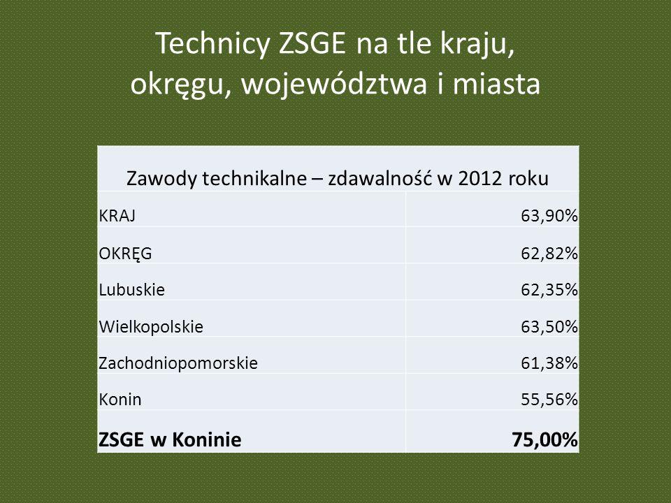 Technicy ZSGE na tle kraju, okręgu, województwa i miasta Zawody technikalne – zdawalność w 2012 roku KRAJ63,90% OKRĘG62,82% Lubuskie62,35% Wielkopolskie63,50% Zachodniopomorskie61,38% Konin55,56% ZSGE w Koninie75,00%