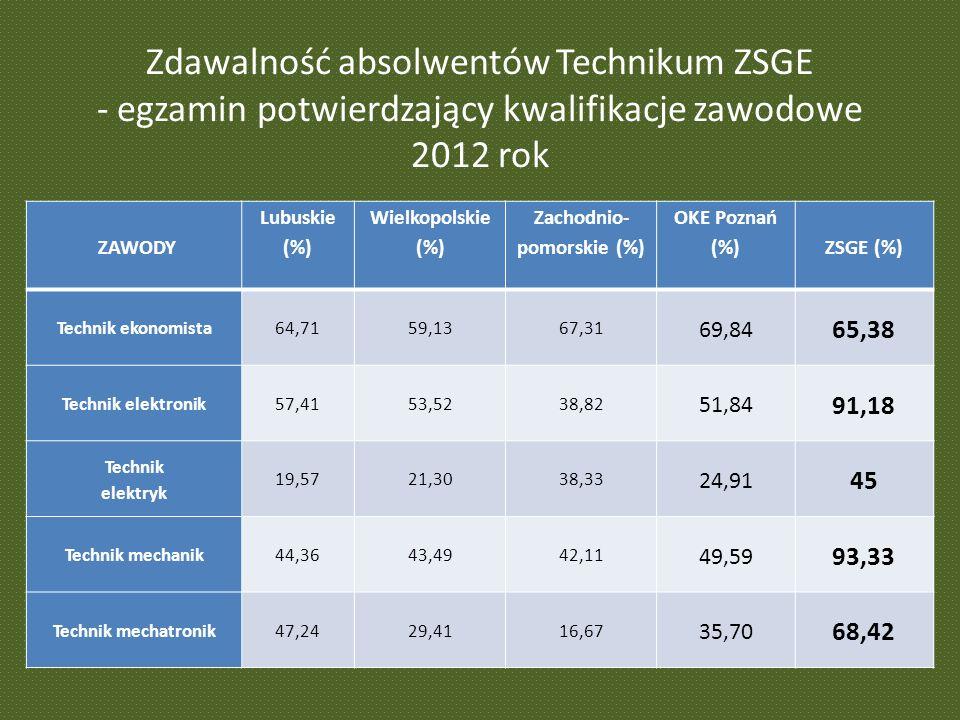 Zdawalność absolwentów Technikum ZSGE - egzamin potwierdzający kwalifikacje zawodowe 2012 rok ZAWODY Lubuskie (%) Wielkopolskie (%) Zachodnio- pomorskie (%) OKE Poznań (%) ZSGE (%) Technik ekonomista64,7159,1367,31 69,84 65,38 Technik elektronik57,4153,5238,82 51,84 91,18 Technik elektryk 19,5721,3038,33 24,91 45 Technik mechanik44,3643,4942,11 49,59 93,33 Technik mechatronik47,2429,4116,67 35,70 68,42
