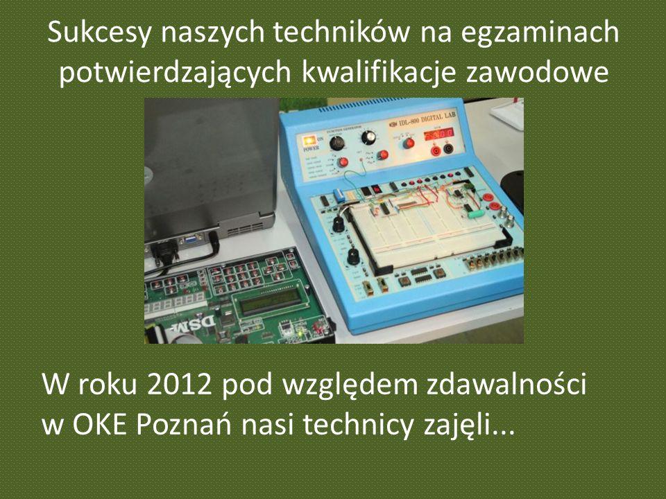 Sukcesy naszych techników na egzaminach potwierdzających kwalifikacje zawodowe W roku 2012 pod względem zdawalności w OKE Poznań nasi technicy zajęli.