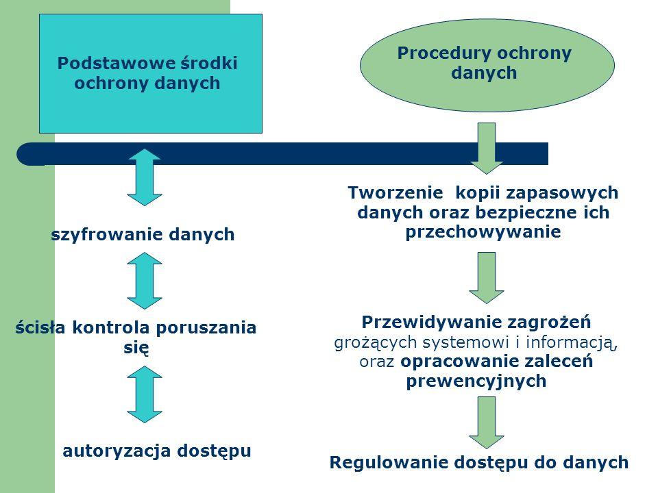 Procedury ochrony danych Podstawowe środki ochrony danych szyfrowanie danych ścisła kontrola poruszania się autoryzacja dostępu Regulowanie dostępu do