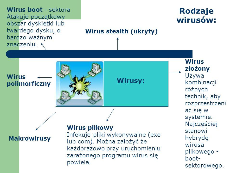 Rodzaje wirusów: Wirusy: Wirus boot - sektora Atakuje początkowy obszar dyskietki lub twardego dysku, o bardzo ważnym znaczeniu. Wirus plikowy Infekuj