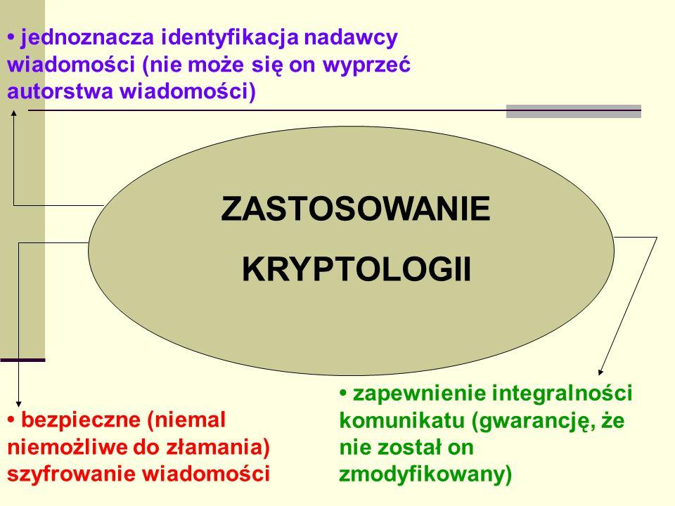 ZASTOSOWANIE KRYPTOLOGII bezpieczne (niemal niemożliwe do złamania) szyfrowanie wiadomości jednoznacza identyfikacja nadawcy wiadomości (nie może się