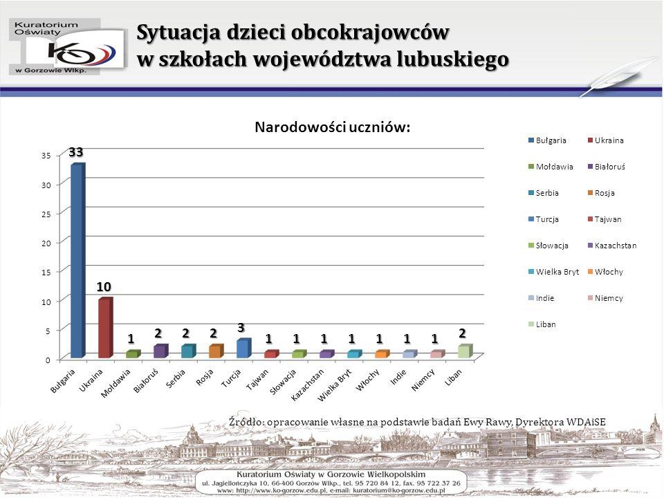 Sytuacja dzieci obcokrajowców w szkołach województwa lubuskiego Źródło: opracowanie własne na podstawie badań Ewy Rawy, Dyrektora WDAiSE