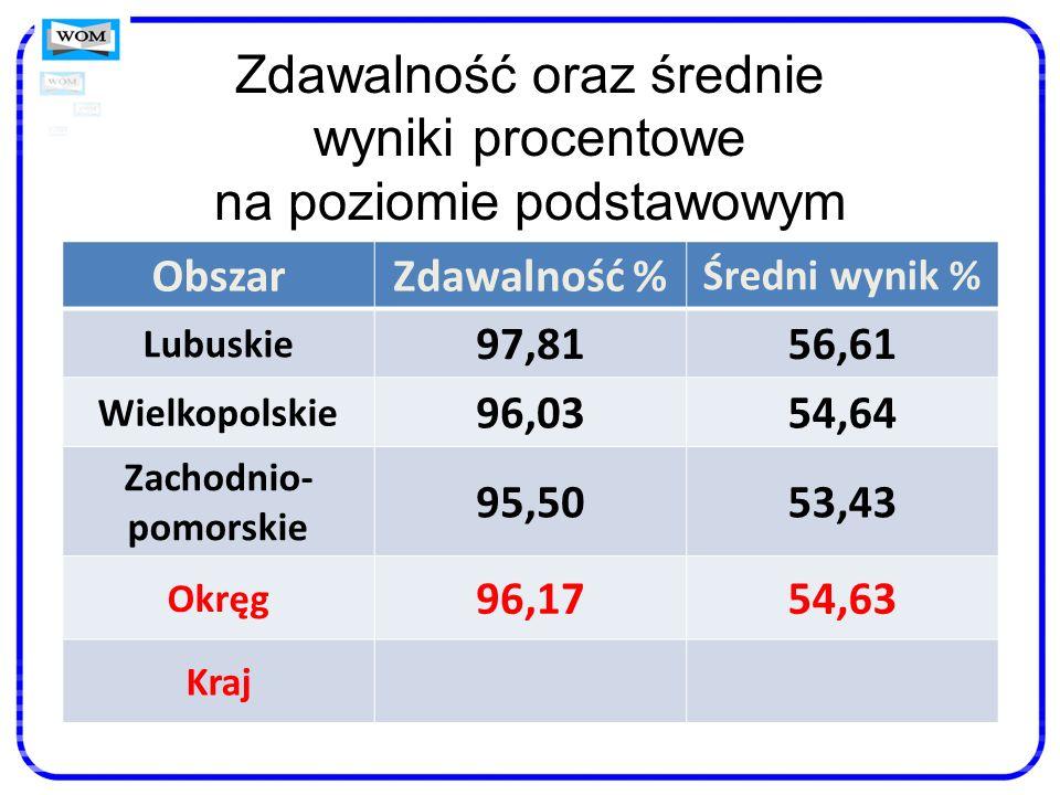 Zdawalność oraz średnie wyniki procentowe na poziomie podstawowym ObszarZdawalność % Średni wynik % Lubuskie 97,8156,61 Wielkopolskie 96,0354,64 Zacho