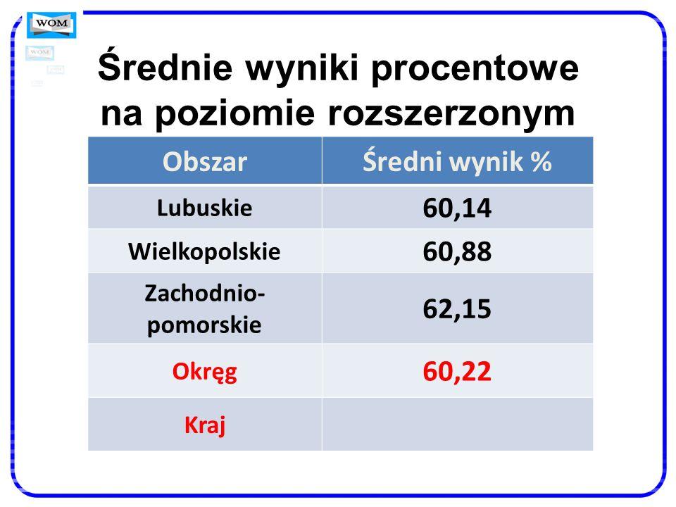 Średnie wyniki procentowe na poziomie rozszerzonym ObszarŚredni wynik % Lubuskie 60,14 Wielkopolskie 60,88 Zachodnio- pomorskie 62,15 Okręg 60,22 Kraj