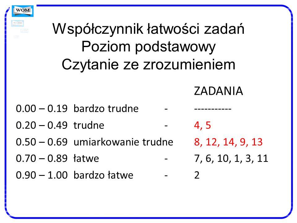 Współczynnik łatwości zadań Poziom podstawowy Czytanie ze zrozumieniem ZADANIA 0.00 – 0.19 bardzo trudne ------------ 0.20 – 0.49 trudne-4, 5 0.50 – 0