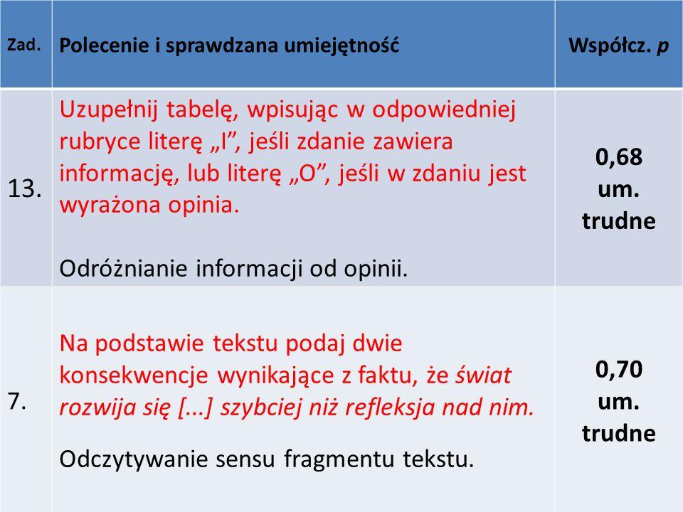 Zad. Polecenie i sprawdzana umiejętnośćWspółcz. p 13. Uzupełnij tabelę, wpisując w odpowiedniej rubryce literę I, jeśli zdanie zawiera informację, lub