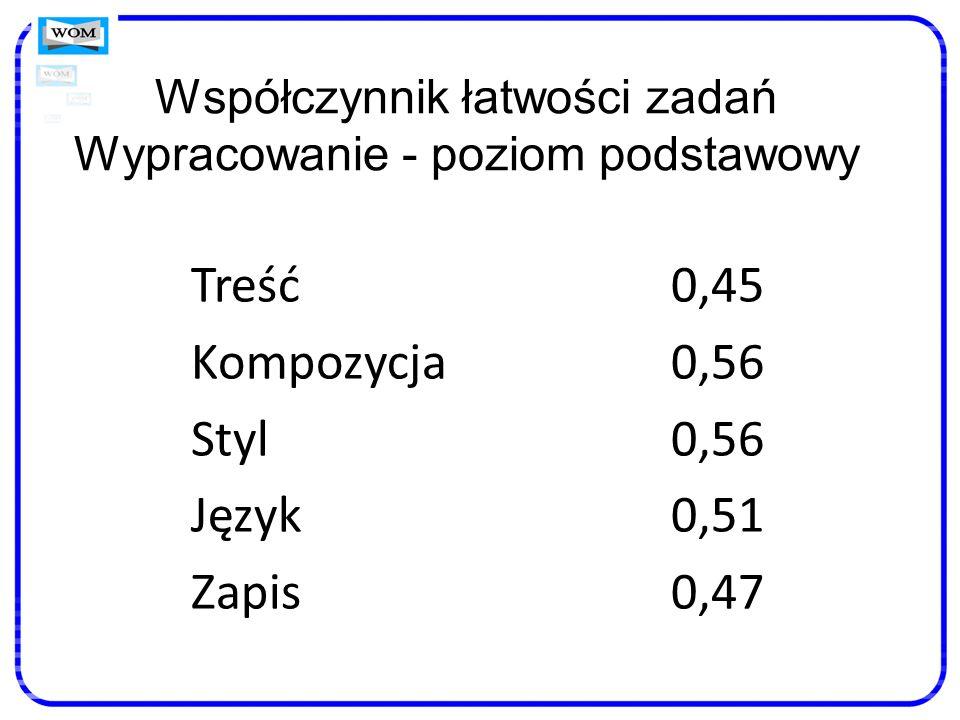 Współczynnik łatwości zadań Wypracowanie - poziom podstawowy Treść0,45 Kompozycja0,56 Styl0,56 Język0,51 Zapis0,47