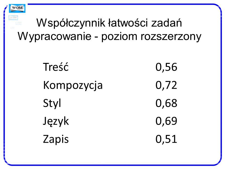 Współczynnik łatwości zadań Wypracowanie - poziom rozszerzony Treść0,56 Kompozycja0,72 Styl0,68 Język0,69 Zapis0,51