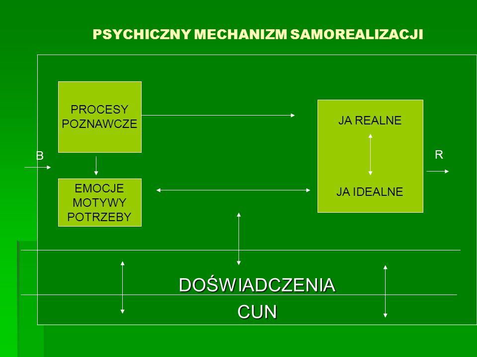 PSYCHICZNY MECHANIZM SAMOREALIZACJI DOŚWIADCZENIACUN PROCESY POZNAWCZE EMOCJE MOTYWY POTRZEBY JA REALNE JA IDEALNE B R
