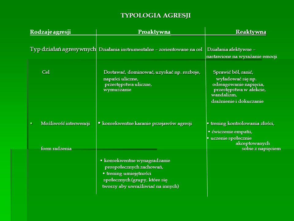TYPOLOGIA AGRESJI Reaktywna Rodzaje agresji Proaktywna Reaktywna Typ działań agresywnych Działania instrumentalne – zorientowane na cel Działania afektywne – nastawione na wyrażanie emocji Cel Dostawać, dominować, uzyskać np.