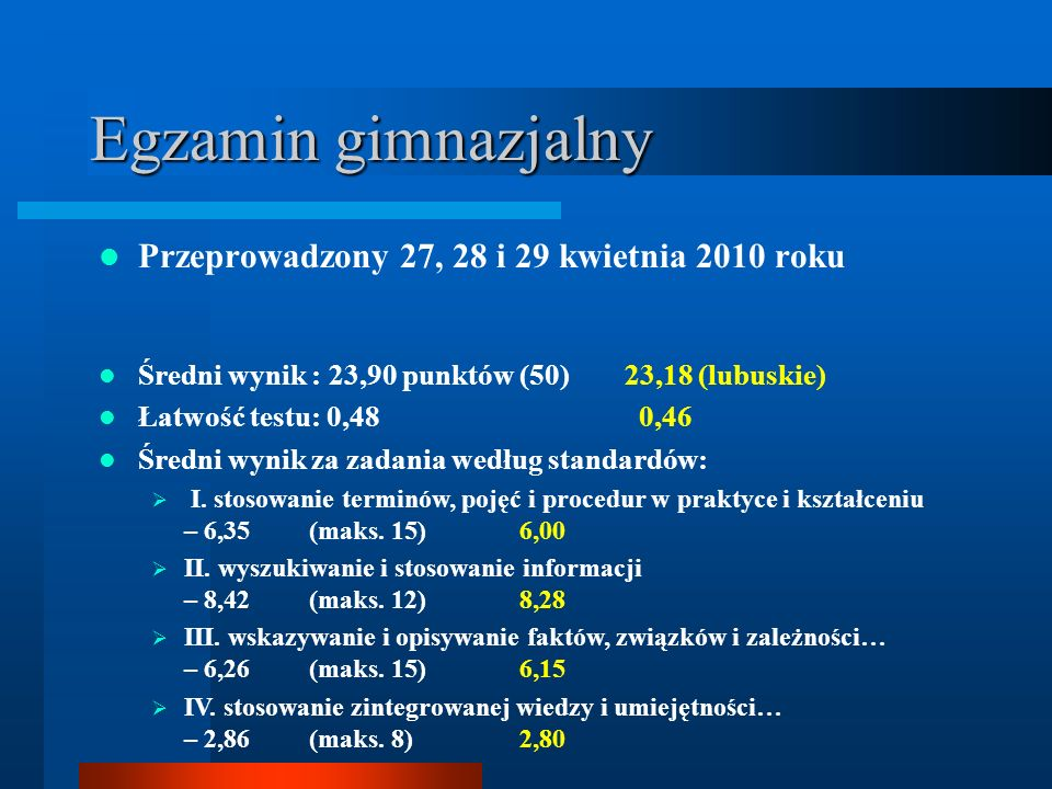 Egzamin gimnazjalny Przeprowadzony 27, 28 i 29 kwietnia 2010 roku Średni wynik : 23,90 punktów (50) 23,18 (lubuskie) Łatwość testu: 0,48 0,46 Średni wynik za zadania według standardów: I.