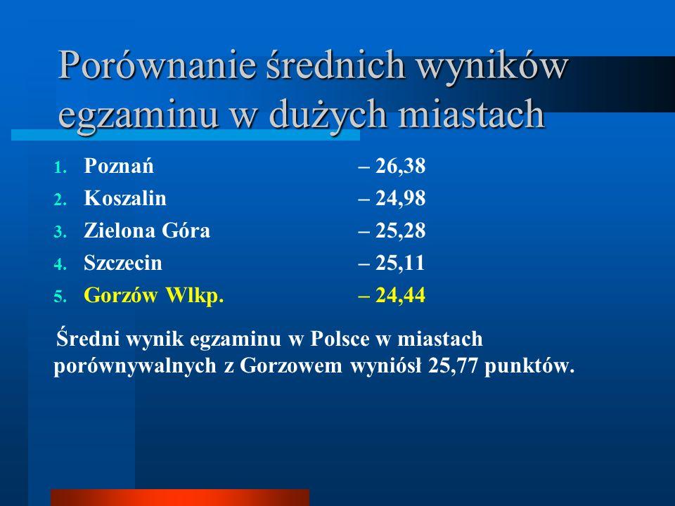 Porównanie średnich wyników egzaminu w dużych miastach 1.
