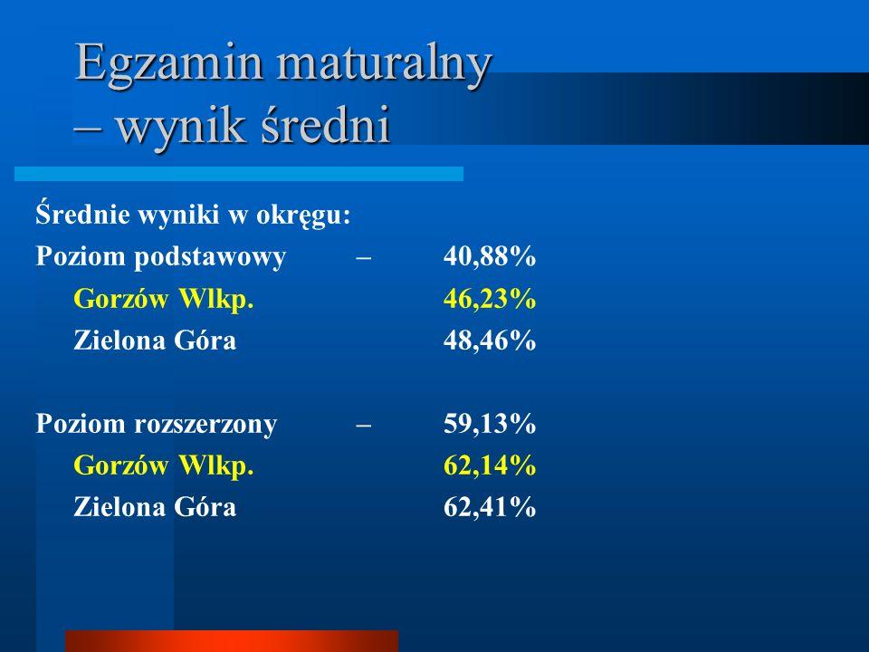 Egzamin maturalny – wynik średni Średnie wyniki w okręgu: Poziom podstawowy – 40,88% Gorzów Wlkp.46,23% Zielona Góra48,46% Poziom rozszerzony – 59,13% Gorzów Wlkp.62,14% Zielona Góra62,41%