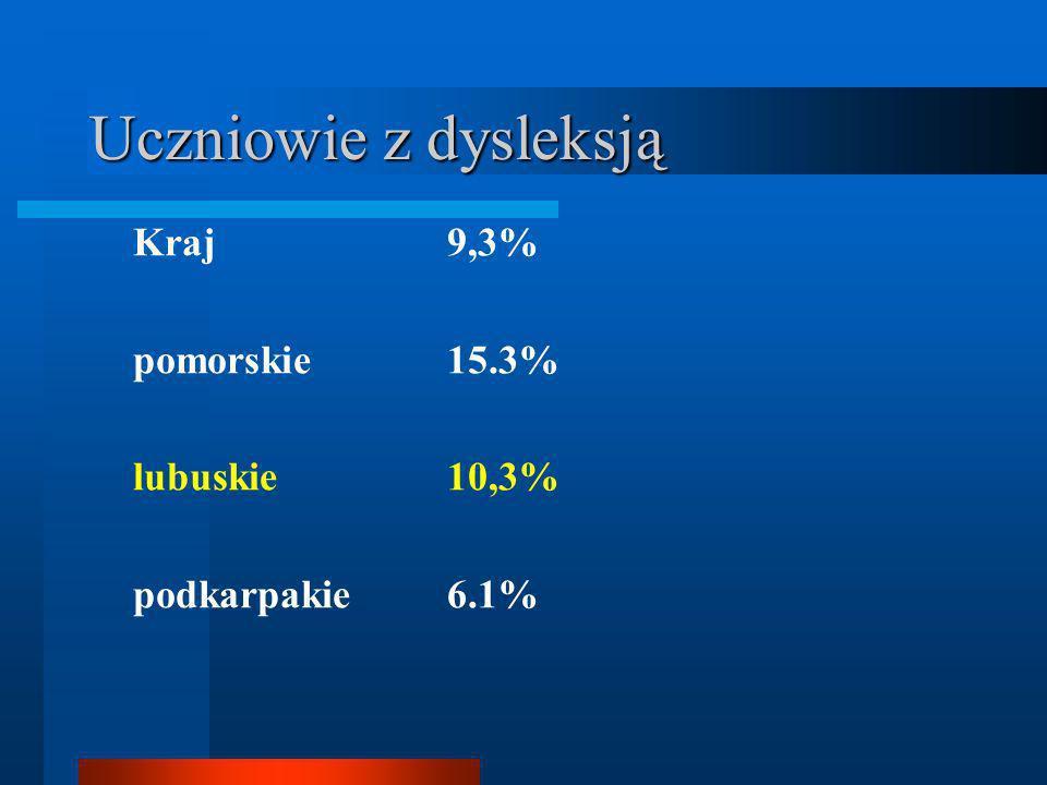 Uczniowie z dysleksją Kraj 9,3% pomorskie 15.3% lubuskie 10,3% podkarpakie 6.1%