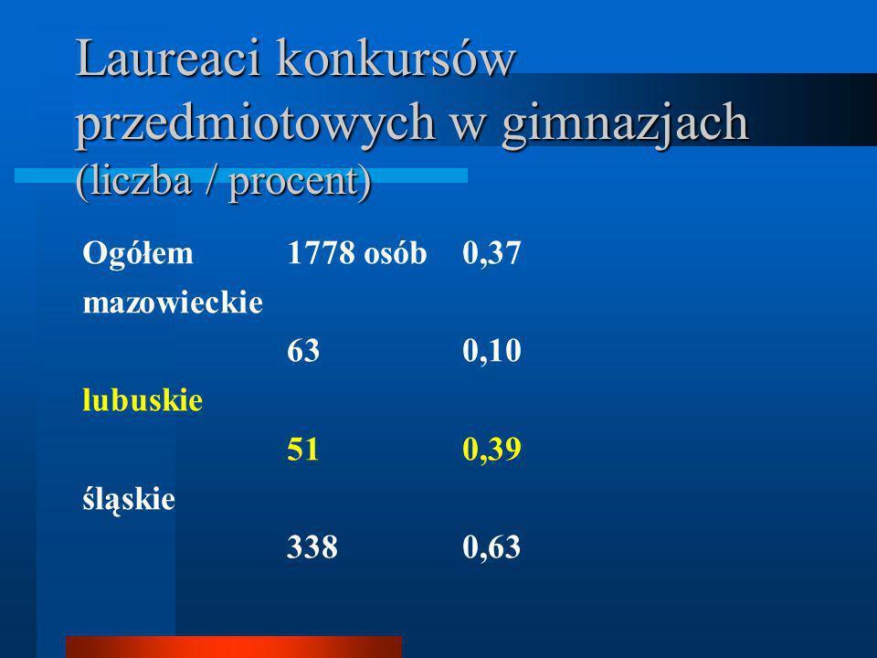 Laureaci konkursów przedmiotowych w gimnazjach (liczba / procent) Ogółem 1778 osób0,37 mazowieckie 630,10 lubuskie 510,39 śląskie 3380,63