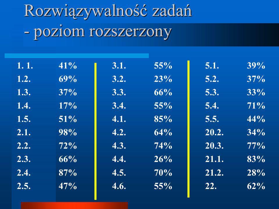 Rozwiązywalność zadań - poziom rozszerzony 1. 1. 41% 1.2.