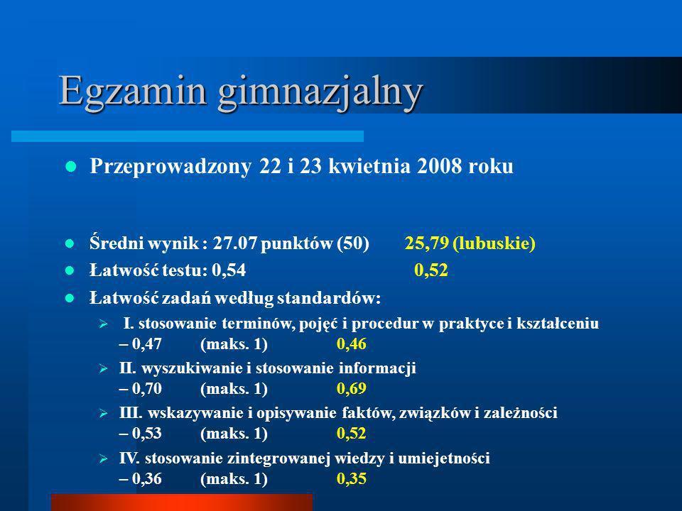Egzamin gimnazjalny Przeprowadzony 22 i 23 kwietnia 2008 roku Średni wynik : 27.07 punktów (50) 25,79 (lubuskie) Łatwość testu: 0,54 0,52 Łatwość zadań według standardów: I.