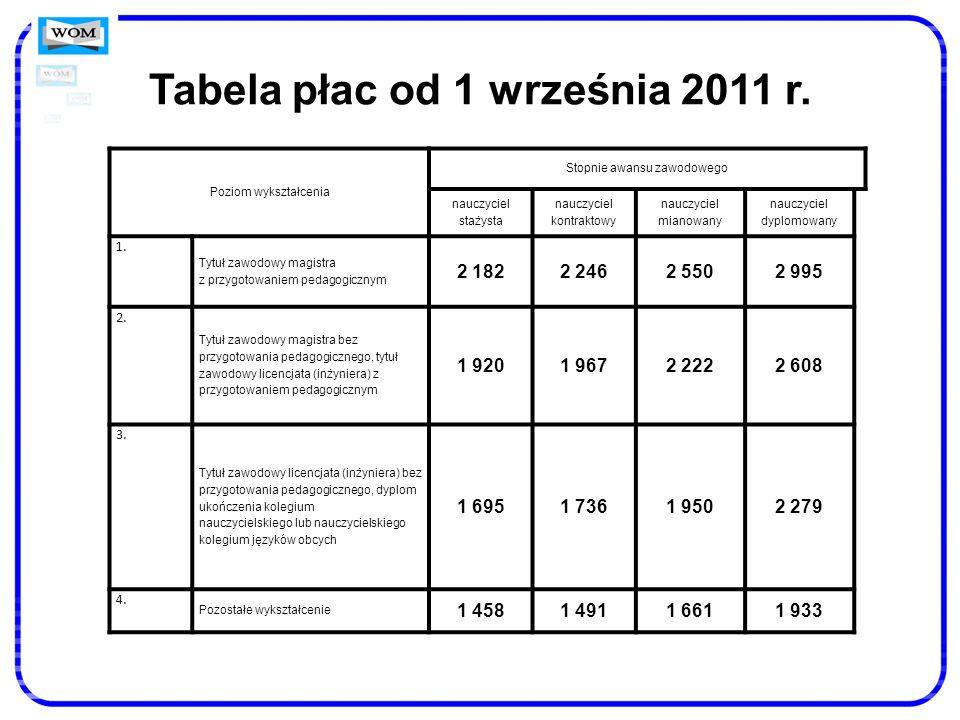 Tabela płac od 1 września 2011 r. Poziom wykształcenia Stopnie awansu zawodowego nauczyciel stażysta nauczyciel kontraktowy nauczyciel mianowany naucz