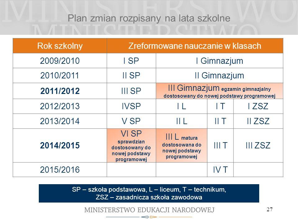 27 Plan zmian rozpisany na lata szkolne Rok szkolnyZreformowane nauczanie w klasach 2009/2010I SPI Gimnazjum 2010/2011II SPII Gimnazjum 2011/2012III S